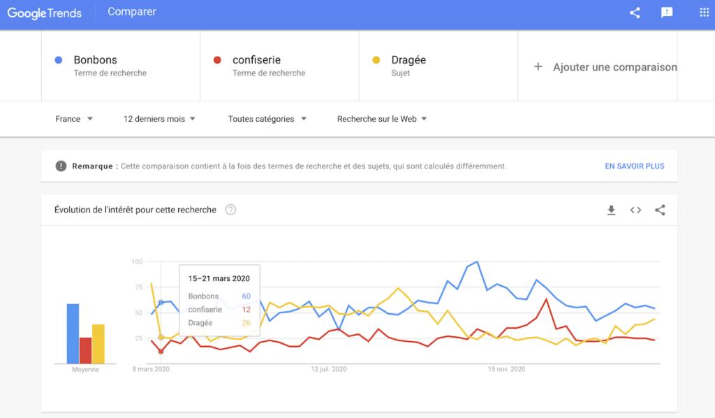 Google trends comment trouver vos mots clés SEO